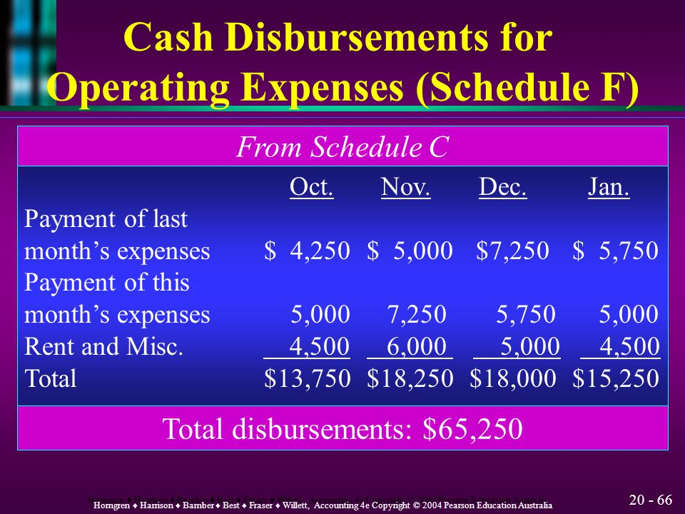 Cash Disbursements for Operating Expenses (Schedule F)