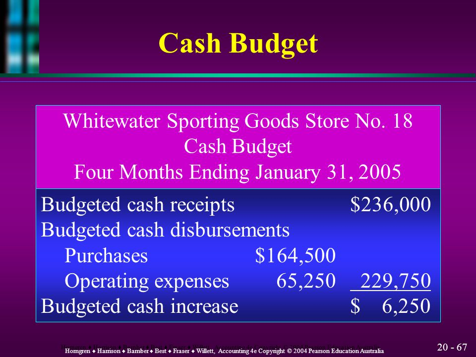 Cash Budget Whitewater Sporting Goods Store No. 18 Cash Budget