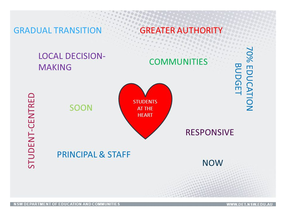 GRADUAL TRANSITION GREATER AUTHORITY LOCAL DECISION- MAKING