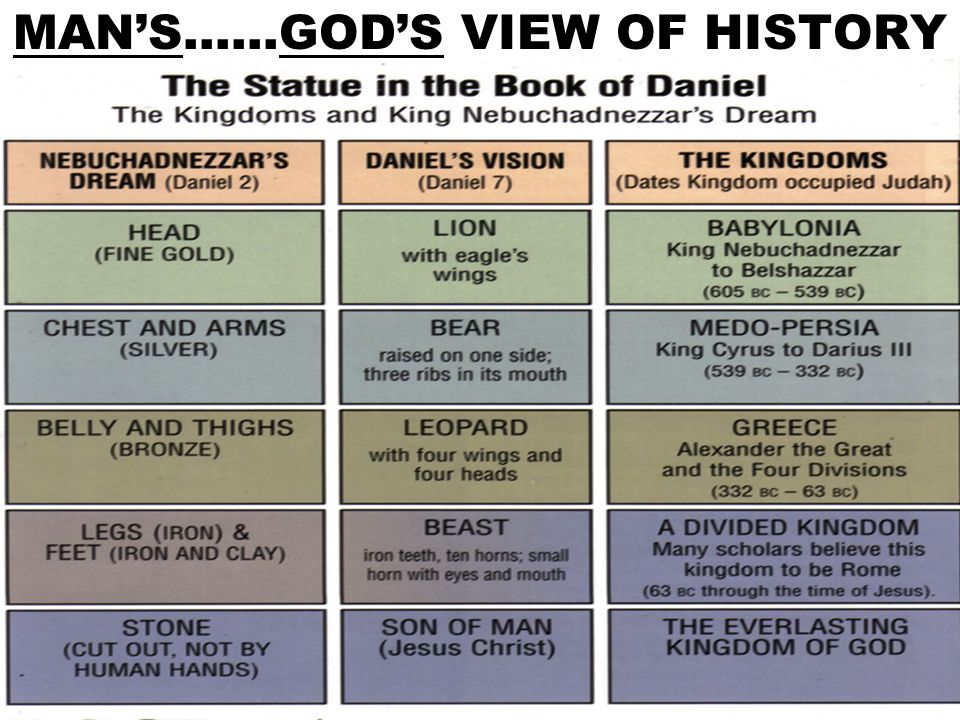 MAN'S……GOD'S VIEW OF HISTORY