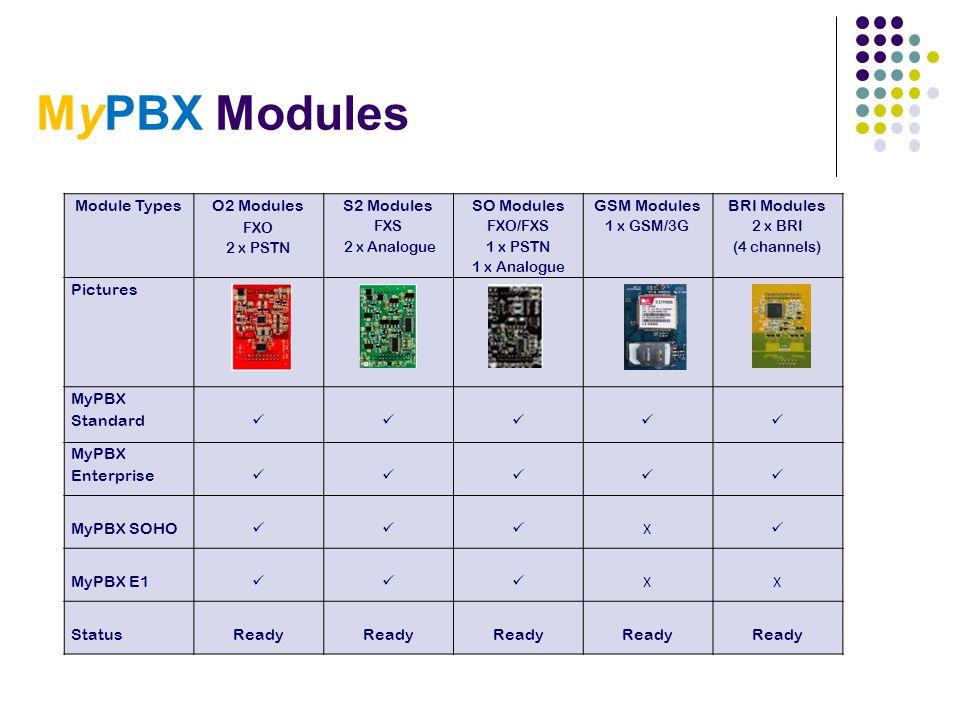 MyPBX Modules Module Types O2 Modules FXO S2 Modules FXS