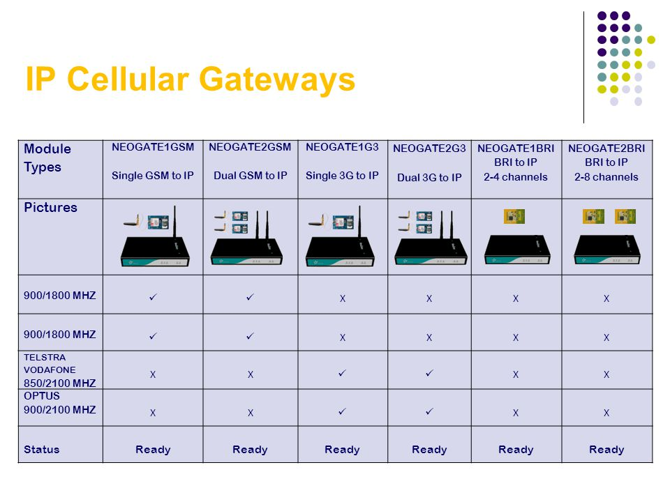 IP Cellular Gateways Module Types Pictures  X Status Ready 32