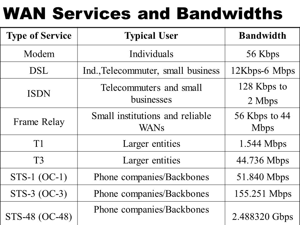 WAN Services and Bandwidths