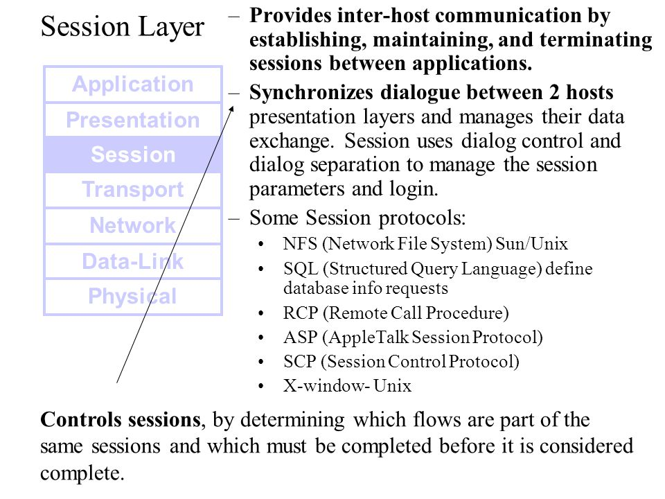Session Layer Provides inter-host communication by establishing, maintaining, and terminating sessions between applications.