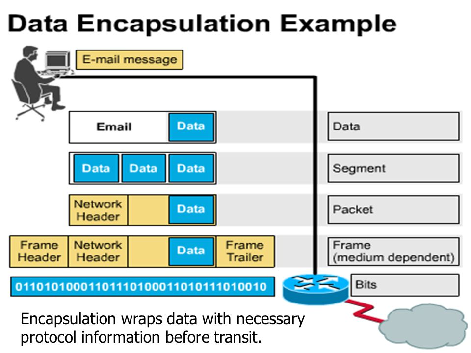 Encapsulation wraps data with necessary protocol information before transit.