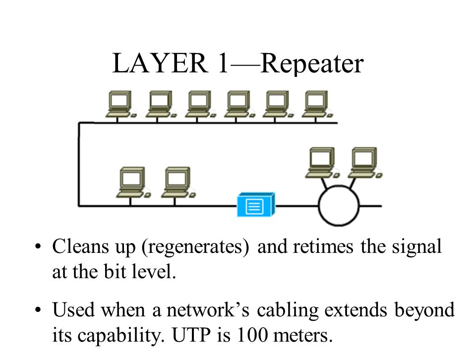 LAYER 1—Repeater Cleans up (regenerates) and retimes the signal at the bit level.