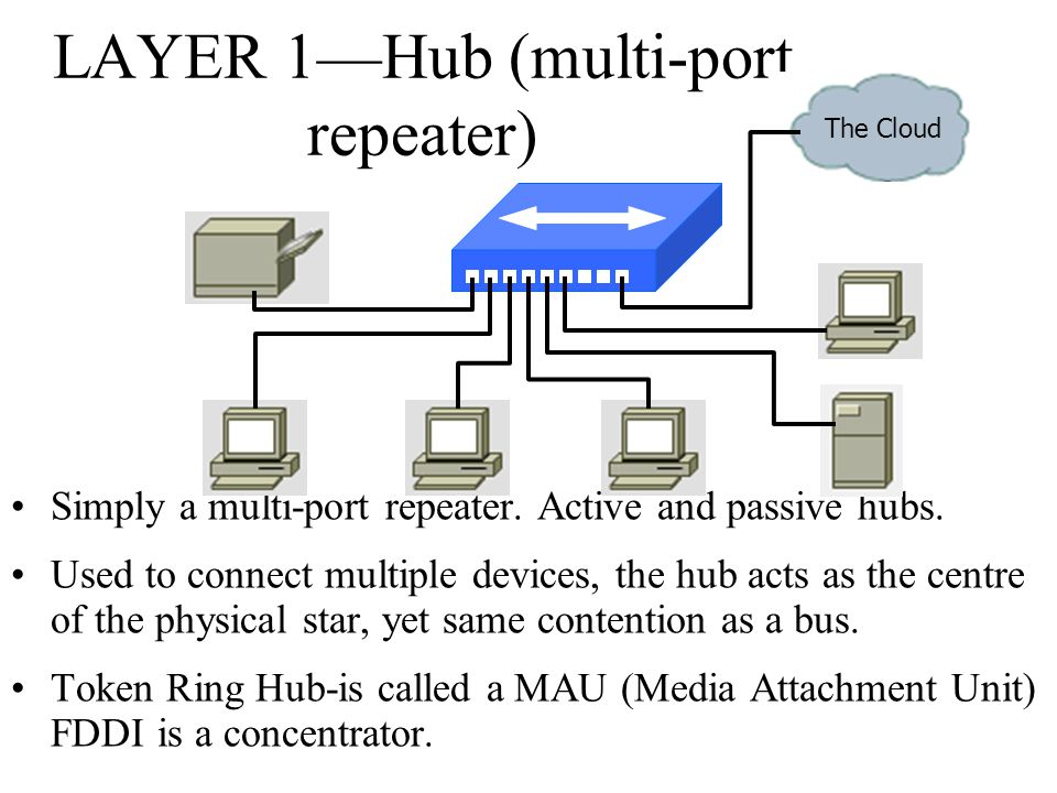 LAYER 1—Hub (multi-port repeater)