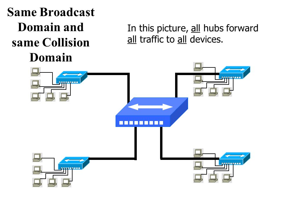 Same Broadcast Domain and same Collision Domain