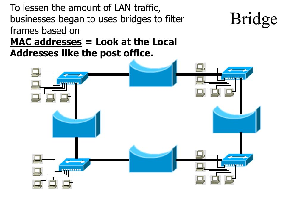 To lessen the amount of LAN traffic, businesses began to uses bridges to filter frames based on