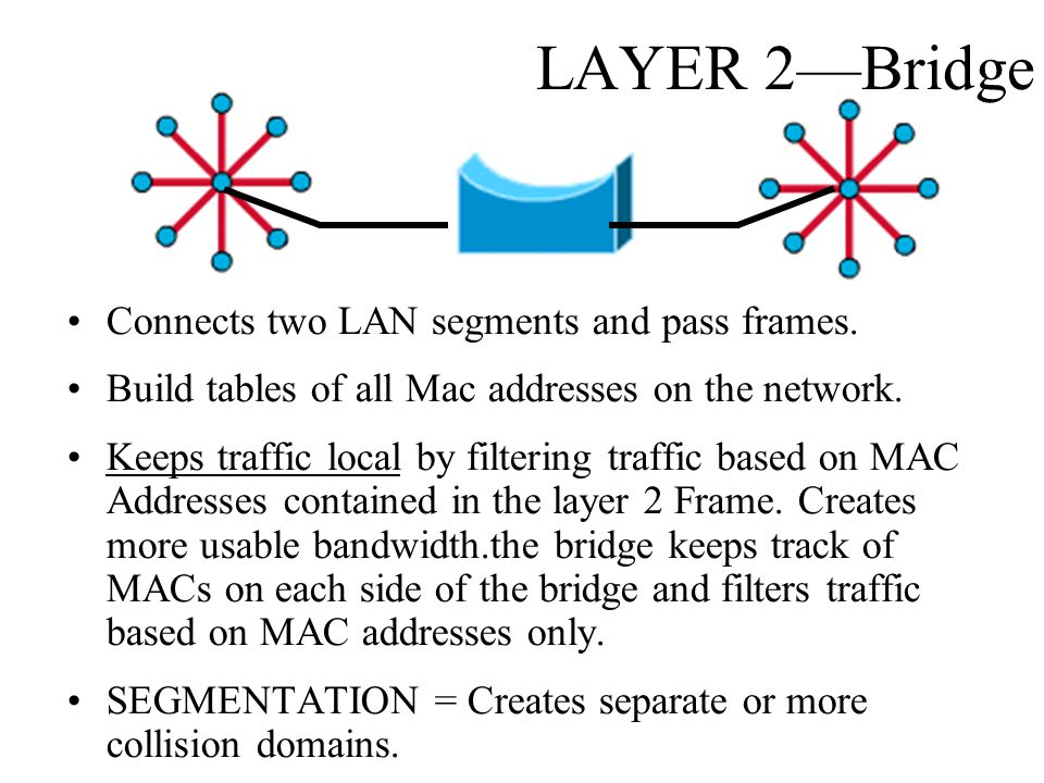 LAYER 2—Bridge Connects two LAN segments and pass frames.