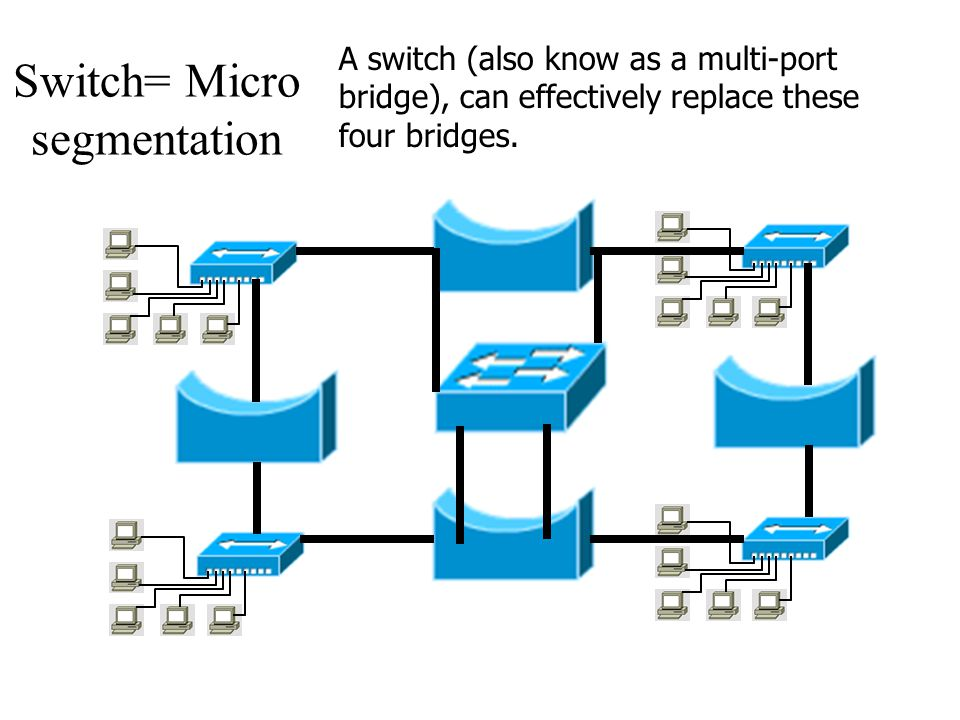 Switch= Micro segmentation