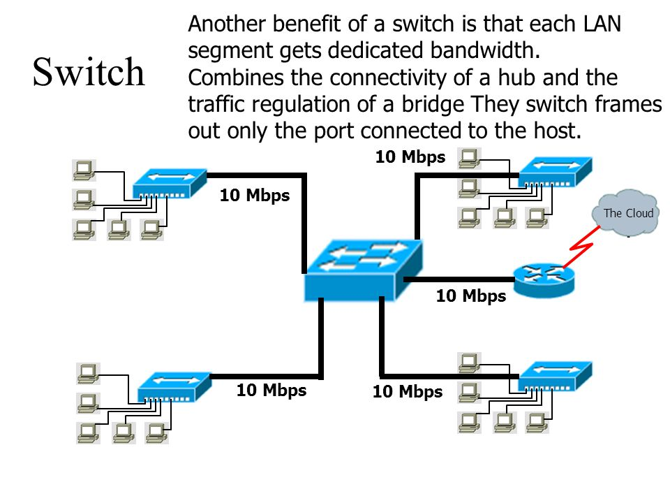 Another benefit of a switch is that each LAN segment gets dedicated bandwidth.