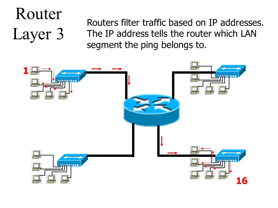 Router Layer 3 Routers filter traffic based on IP addresses. The IP address tells the router which LAN segment the ping belongs to.