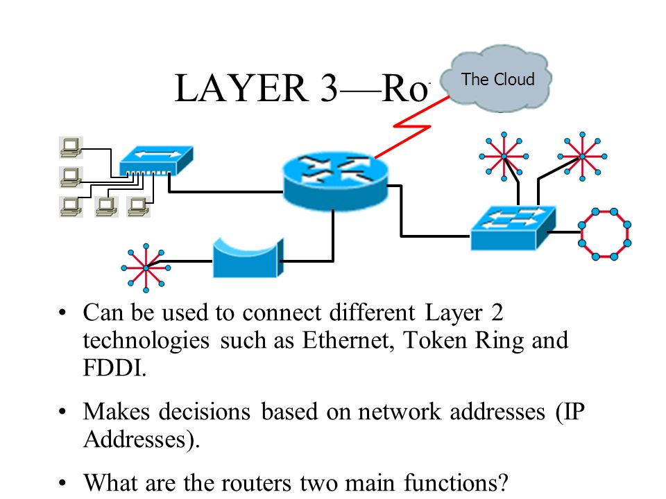LAYER 3—Router The Cloud. Can be used to connect different Layer 2 technologies such as Ethernet, Token Ring and FDDI.