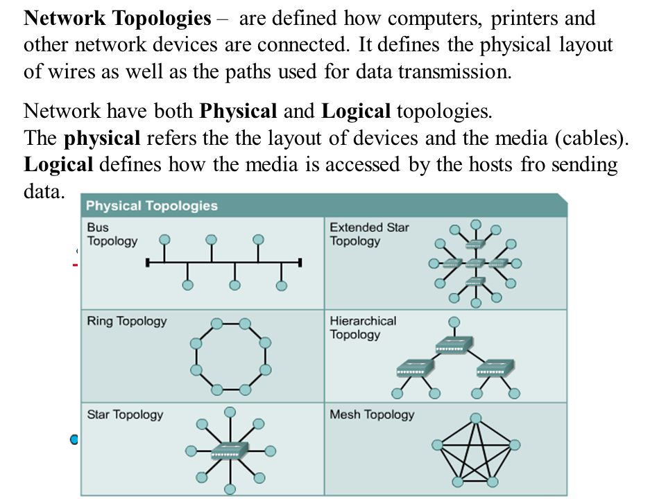 Network Topologies – are defined how computers, printers and other network devices are connected. It defines the physical layout of wires as well as the paths used for data transmission.