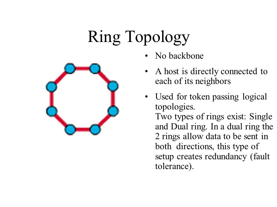 Ring Topology No backbone