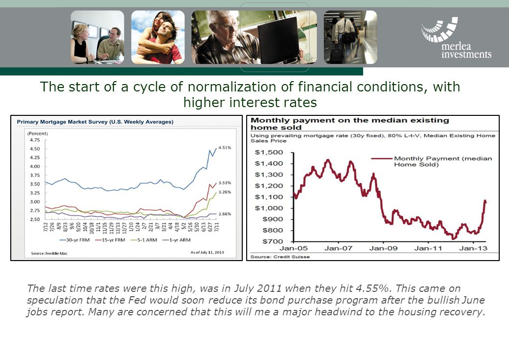 The start of a cycle of normalization of financial conditions, with higher interest rates