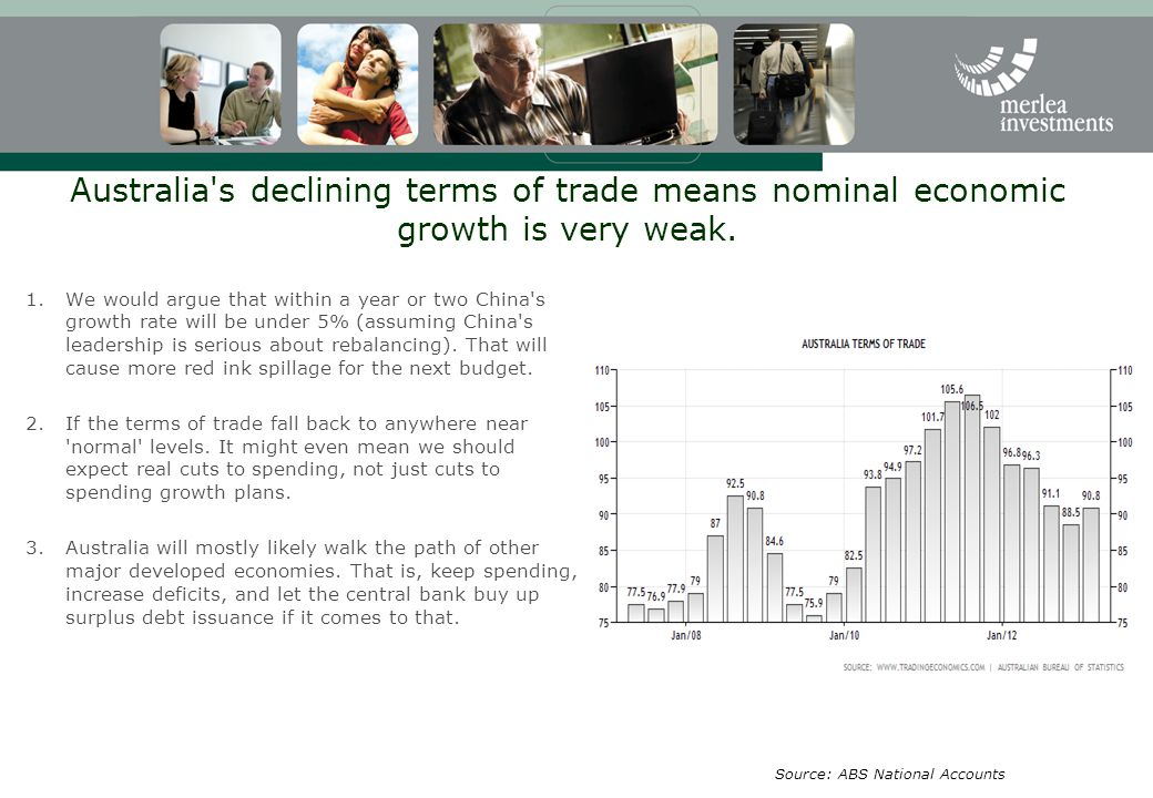 Australia s declining terms of trade means nominal economic growth is very weak.