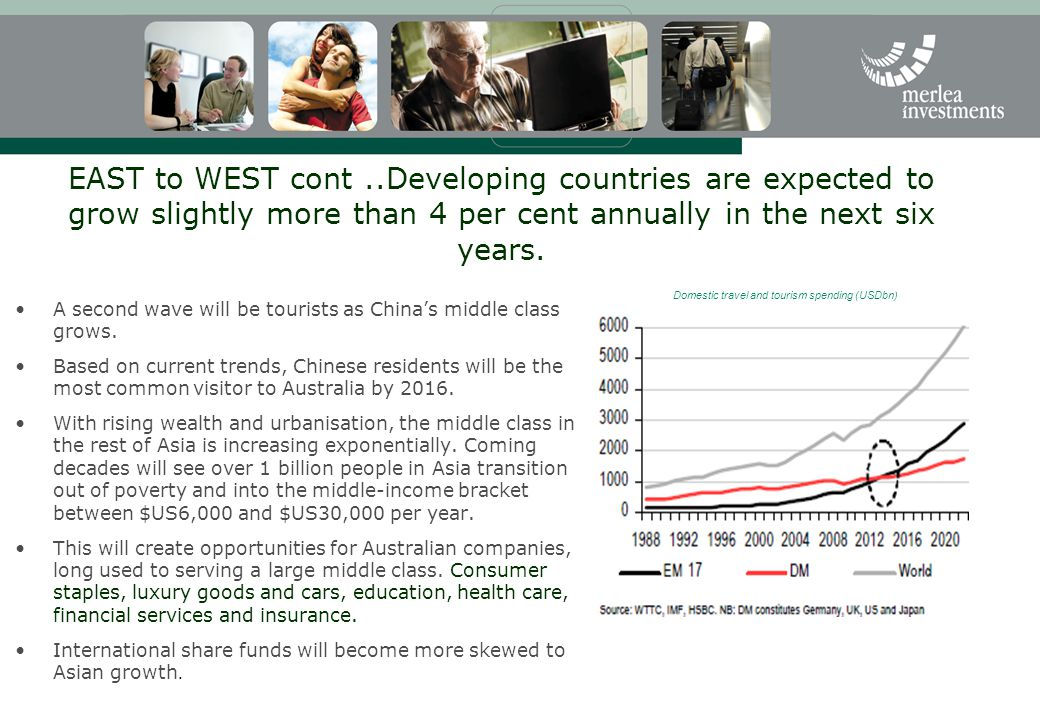 EAST to WEST cont ..Developing countries are expected to grow slightly more than 4 per cent annually in the next six years.