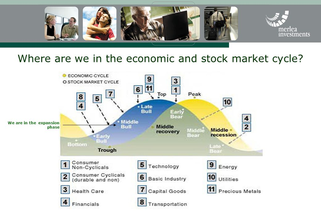 Where are we in the economic and stock market cycle