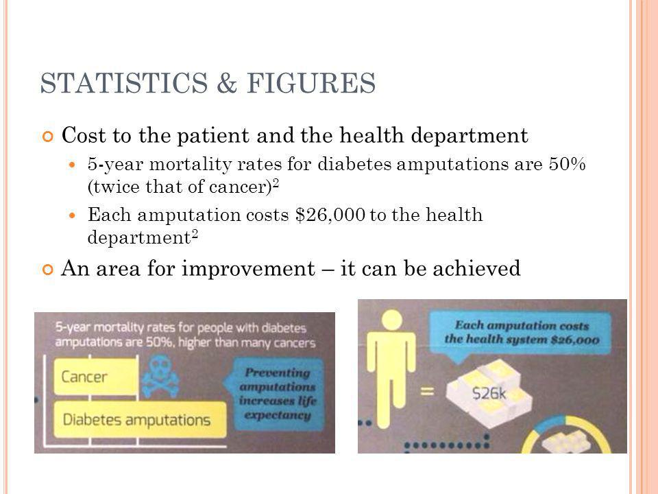 STATISTICS & FIGURES Cost to the patient and the health department