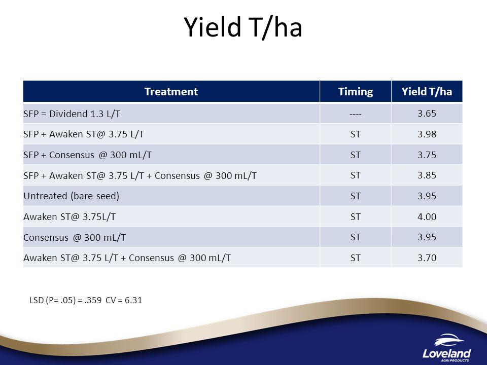 Yield T/ha Treatment Timing Yield T/ha SFP = Dividend 1.3 L/T ----