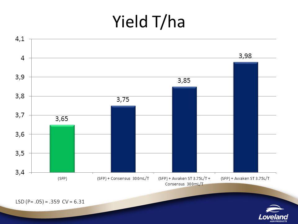 Yield T/ha LSD (P= .05) = .359 CV = 6.31