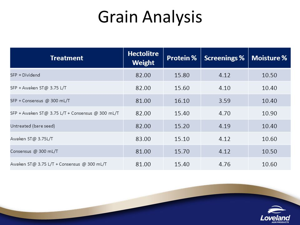 Grain Analysis Treatment Hectolitre Weight Protein % Screenings %