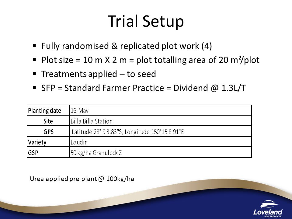 Trial Setup Fully randomised & replicated plot work (4)