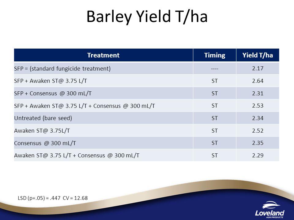 Barley Yield T/ha Treatment Timing Yield T/ha