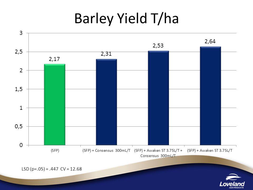 Barley Yield T/ha LSD (p=.05) = .447 CV = 12.68