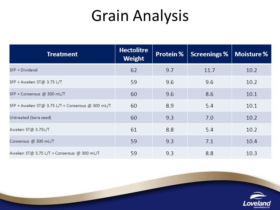 Grain Analysis Treatment Hectolitre Weight Protein % Screenings %