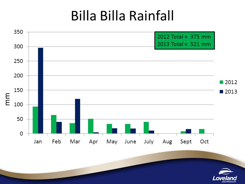 Billa Billa Rainfall 2012 Total = 375 mm 2013 Total = 521 mm mm