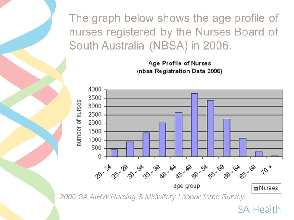 The graph below shows the age profile of nurses registered by the Nurses Board of South Australia (NBSA) in 2006.