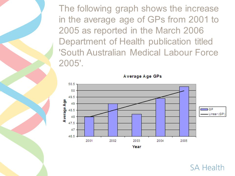 The following graph shows the increase in the average age of GPs from 2001 to 2005 as reported in the March 2006 Department of Health publication titled South Australian Medical Labour Force 2005 .