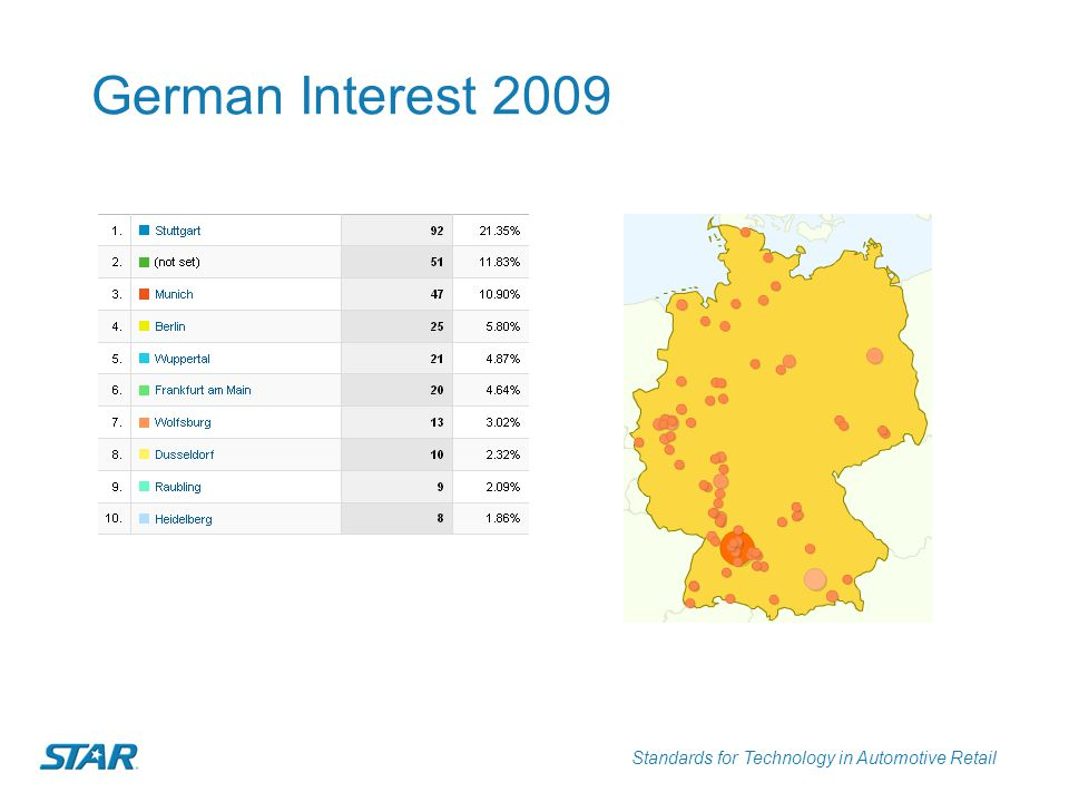 German Interest 2009