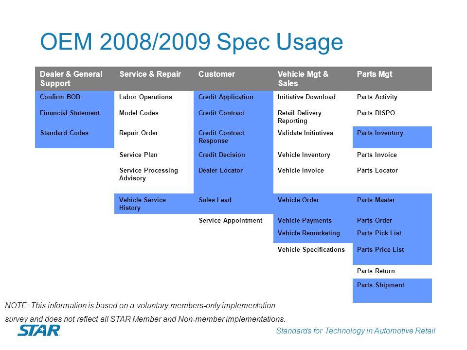 OEM 2008/2009 Spec Usage Dealer & General Support Service & Repair