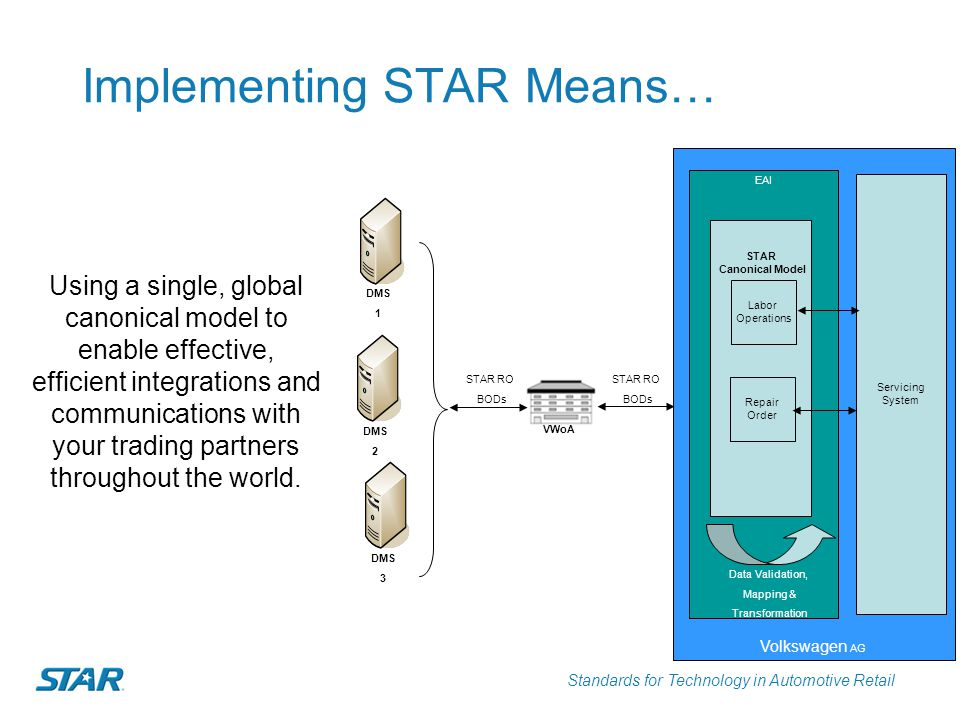 Implementing STAR Means…