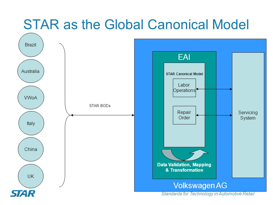 STAR as the Global Canonical Model