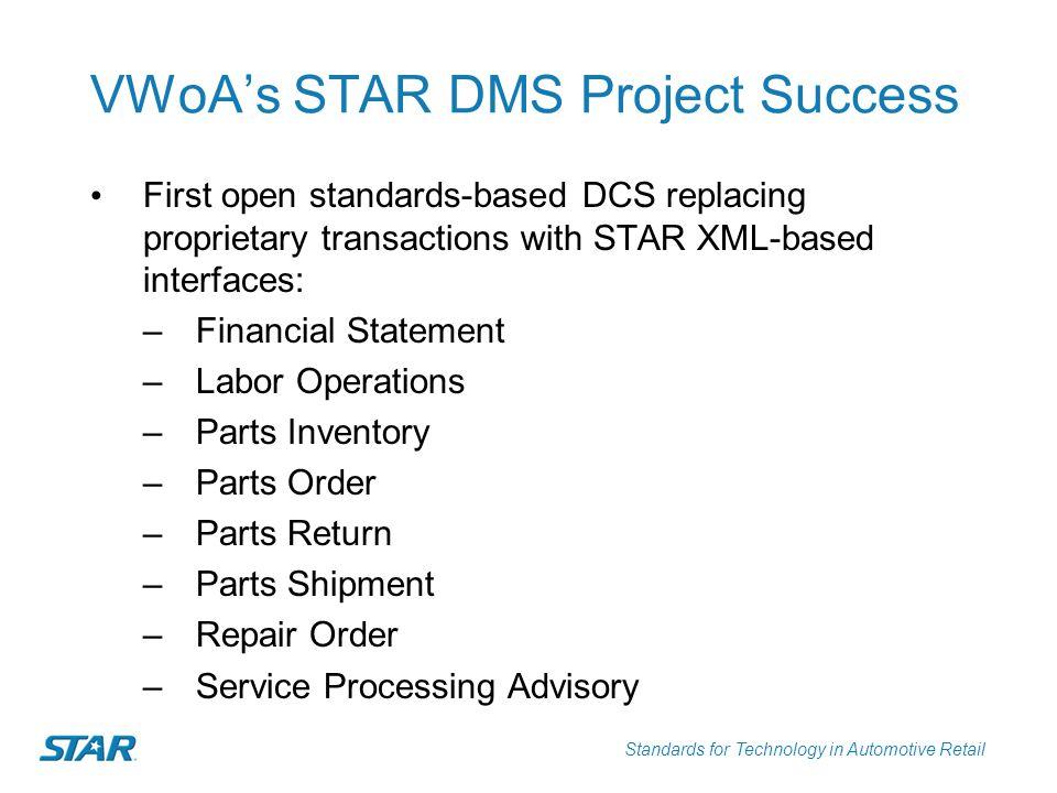 VWoA's STAR DMS Project Success
