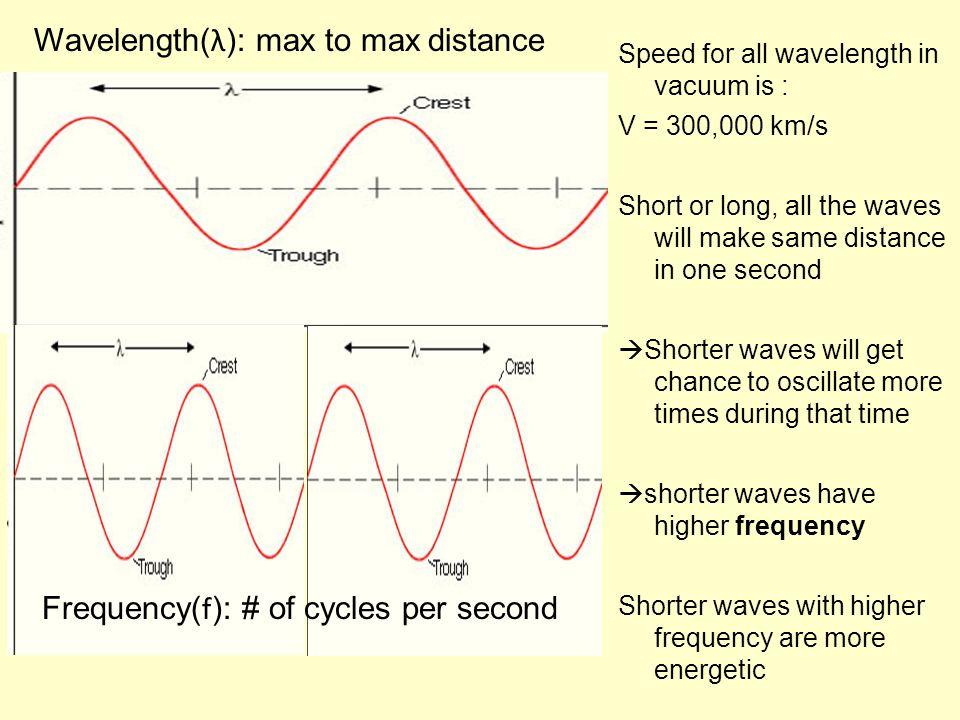 Wavelength(λ): max to max distance