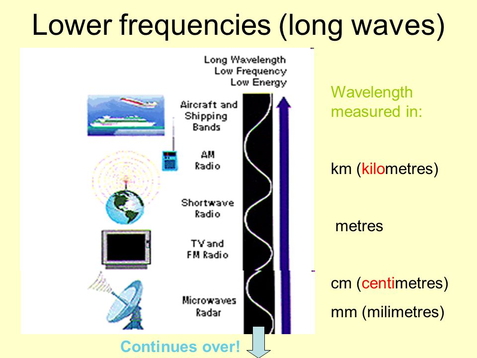 Lower frequencies (long waves)