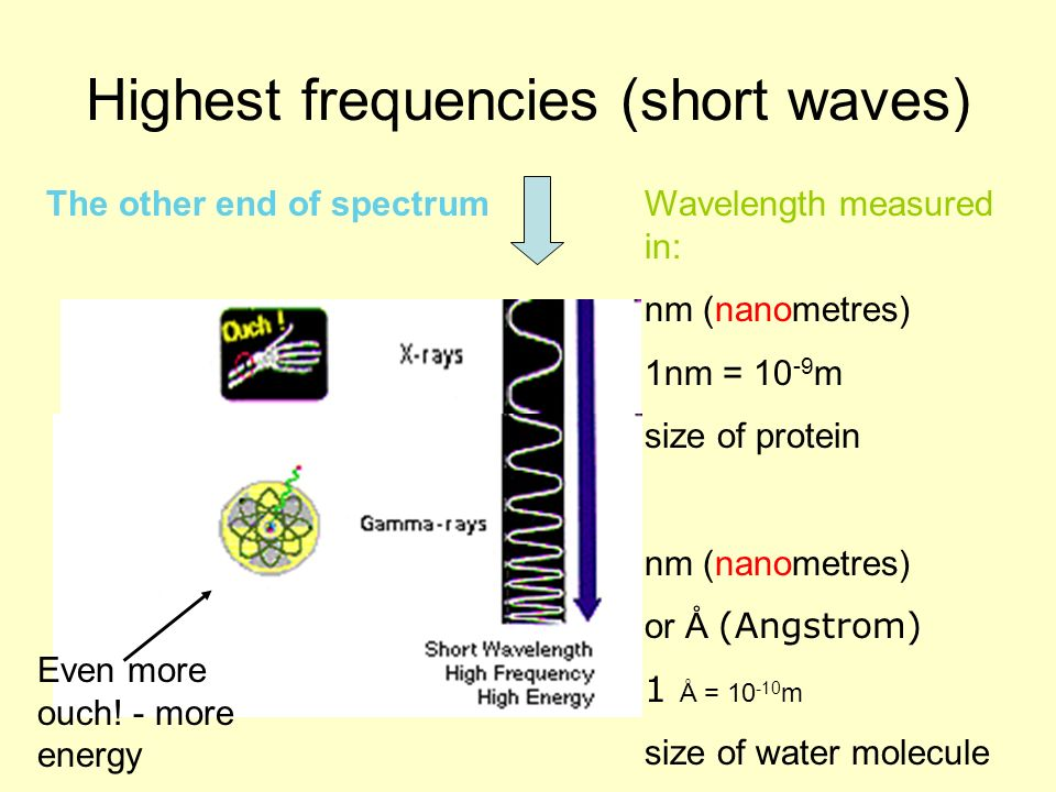 Highest frequencies (short waves)