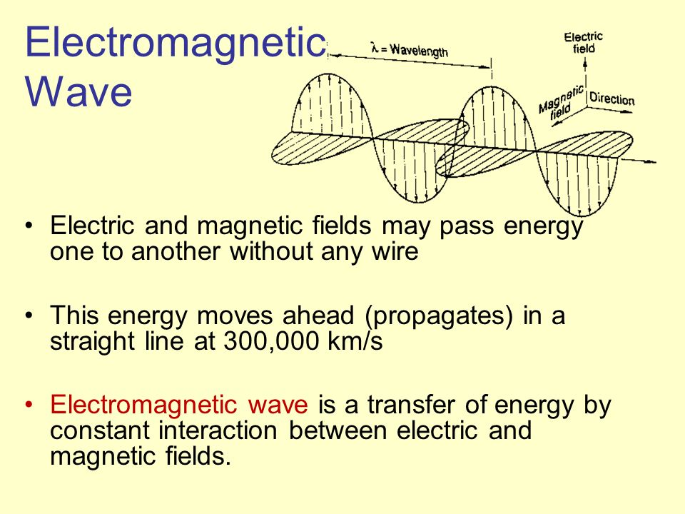 Electromagnetic Wave Electric and magnetic fields may pass energy one to another without any wire.