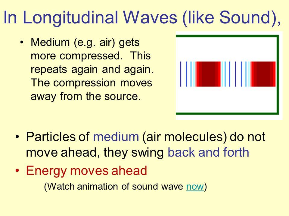 In Longitudinal Waves (like Sound),
