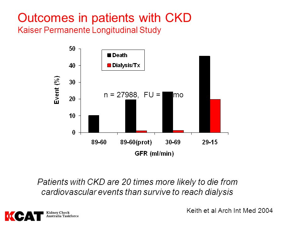 Outcomes in patients with CKD Kaiser Permanente Longitudinal Study