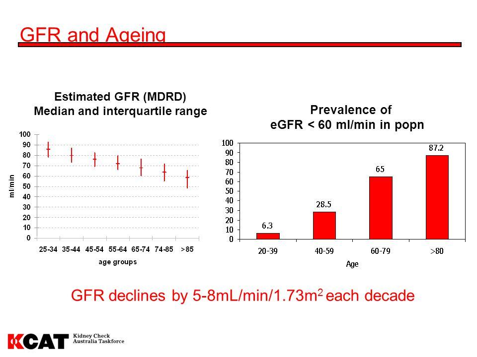Estimated GFR (MDRD) Median and interquartile range