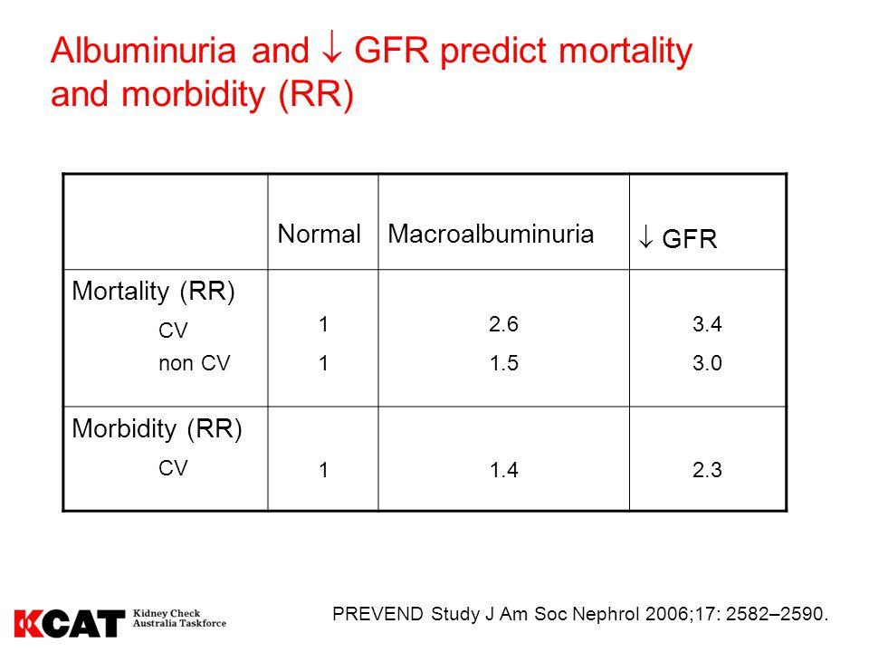 Albuminuria and  GFR predict mortality and morbidity (RR)