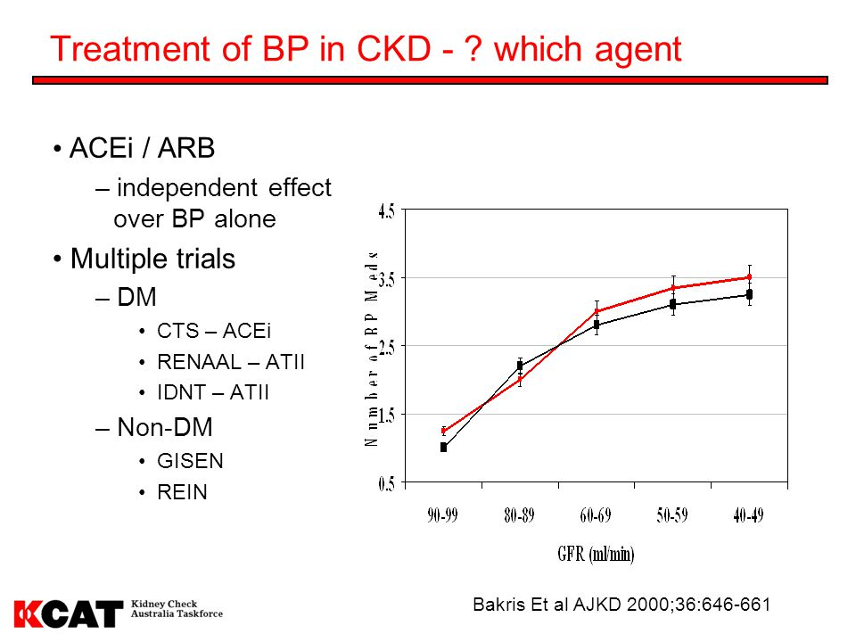 Treatment of BP in CKD - which agent