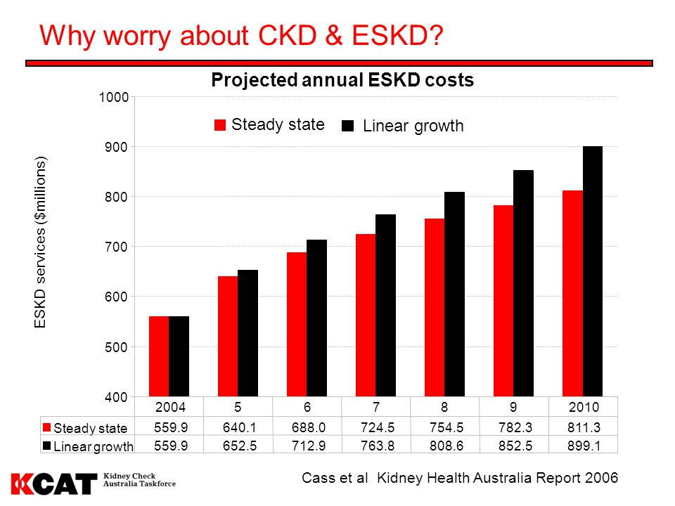 Why worry about CKD & ESKD